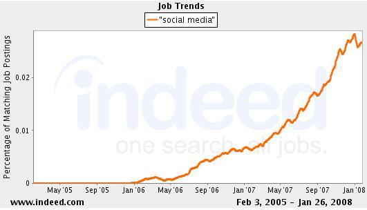 Social Media Job Trends